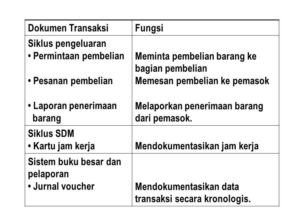 Dokumen Transaksi Fungsi. Siklus pengeluaran. • Permintaan pembelian. • Pesanan pembelian. • Laporan penerimaan.