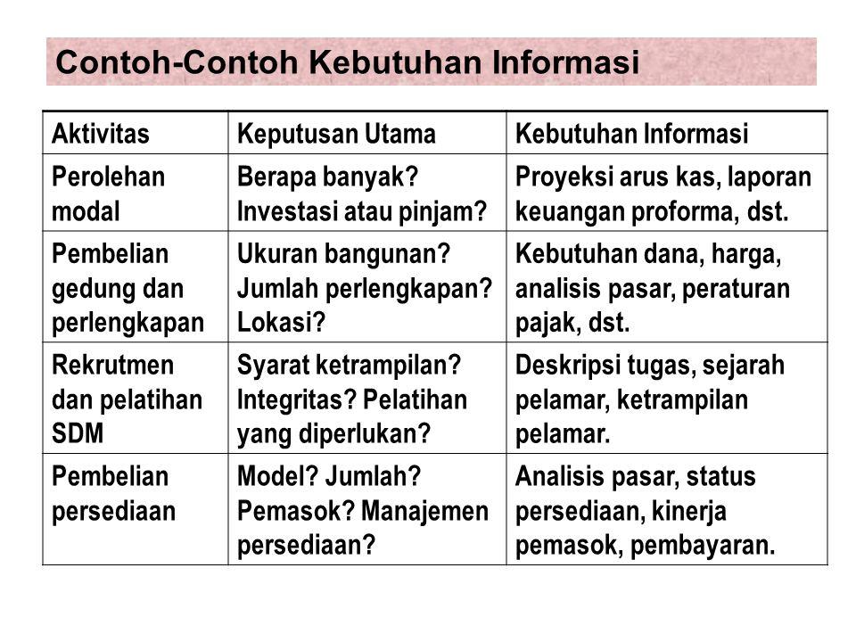 Contoh-Contoh Kebutuhan Informasi