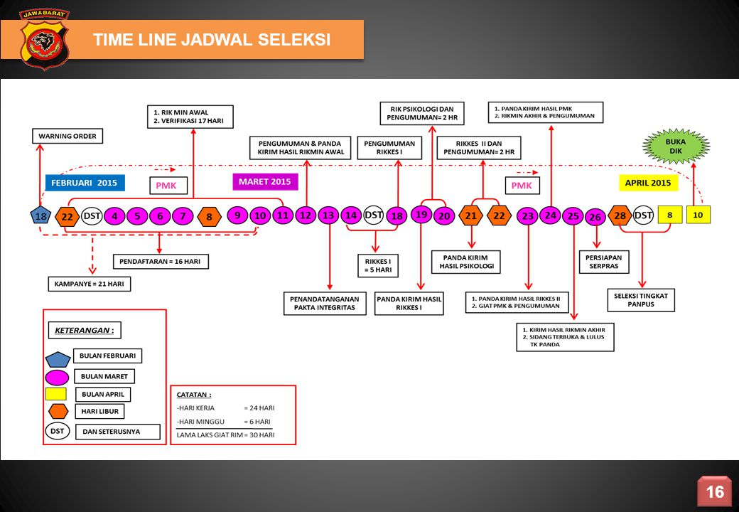 TIME LINE JADWAL SELEKSI