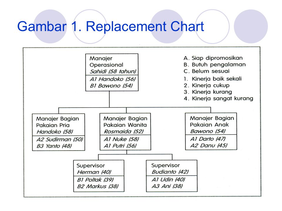 Gambar 1. Replacement Chart