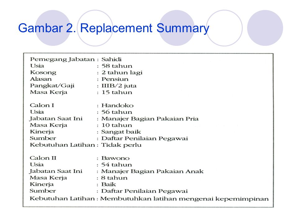Gambar 2. Replacement Summary
