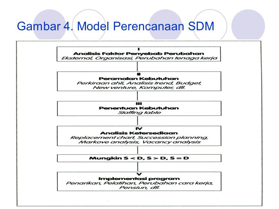 Gambar 4. Model Perencanaan SDM