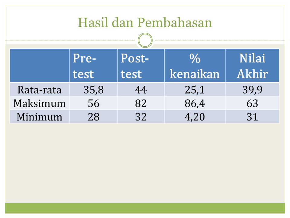 Hasil dan Pembahasan Pre-test Post-test % kenaikan Nilai Akhir