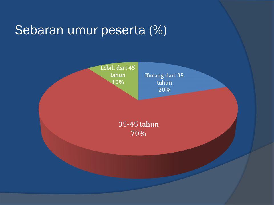 Sebaran umur peserta (%)