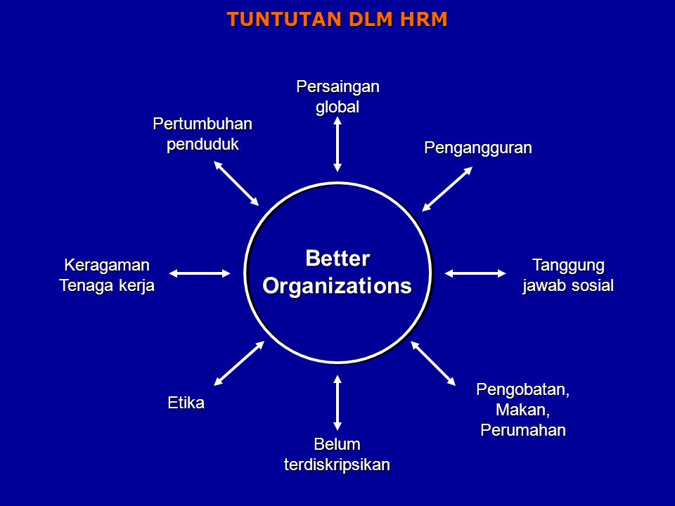 Better Organizations TUNTUTAN DLM HRM Persaingan global