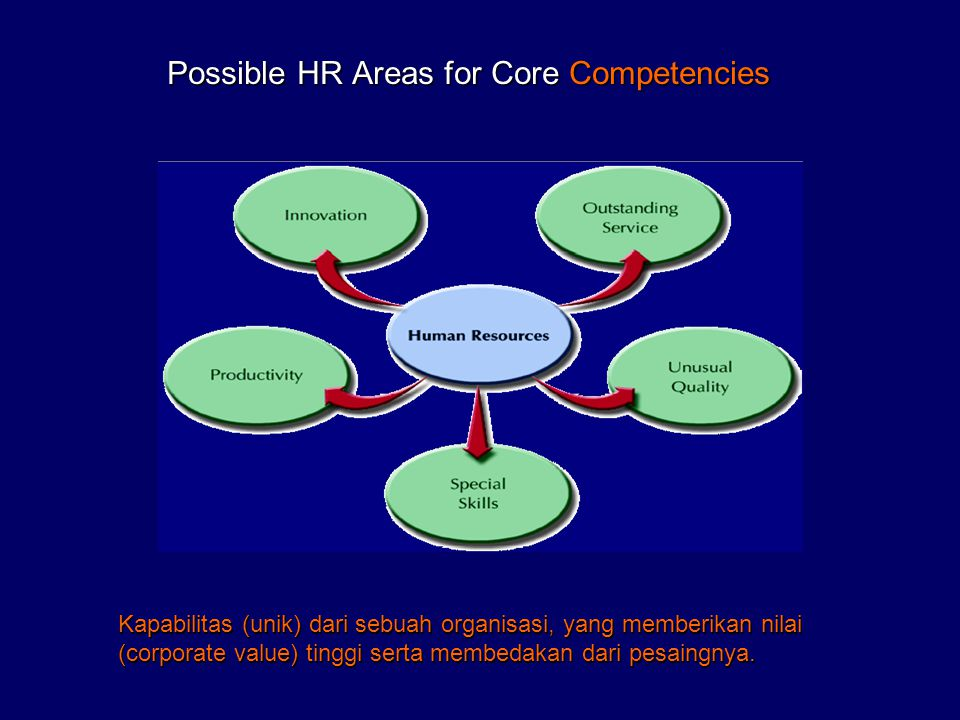 Possible HR Areas for Core Competencies