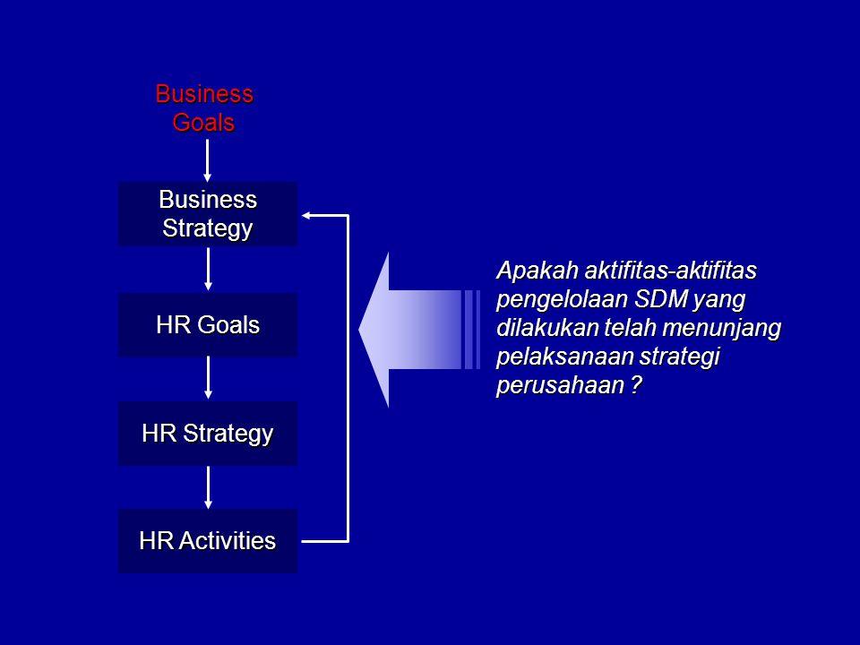 Business Goals. Business. Strategy. Apakah aktifitas-aktifitas pengelolaan SDM yang dilakukan telah menunjang pelaksanaan strategi perusahaan