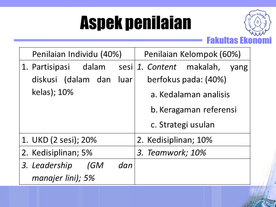 Aspek penilaian Penilaian Individu (40%) Penilaian Kelompok (60%)