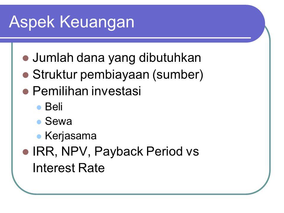 Aspek Keuangan Jumlah dana yang dibutuhkan