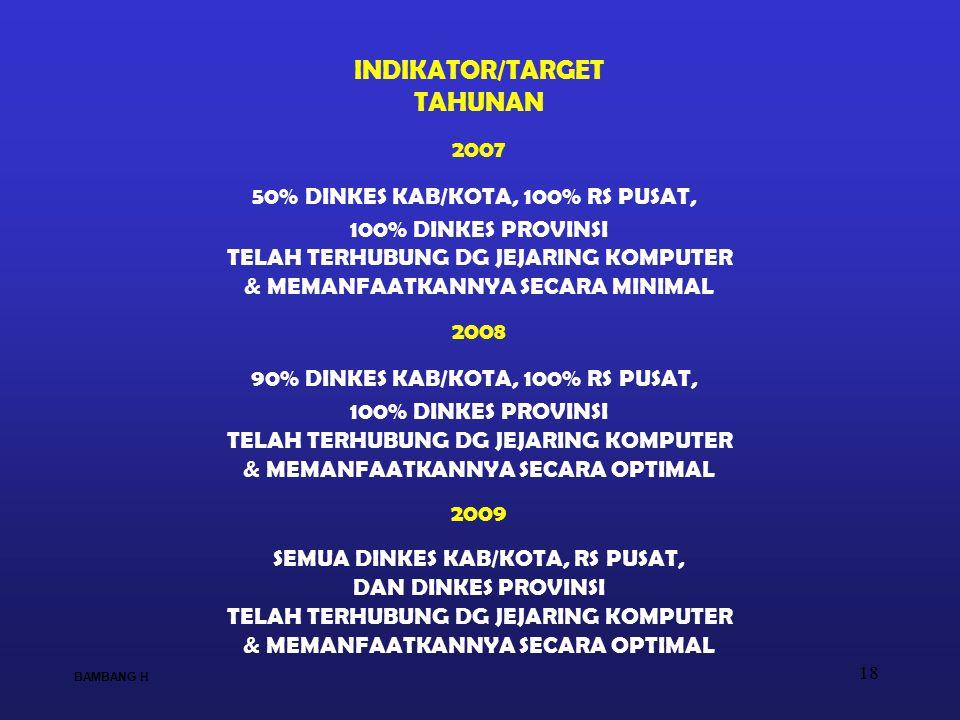 INDIKATOR/TARGET TAHUNAN 2007 50% DINKES KAB/KOTA, 100% RS PUSAT,