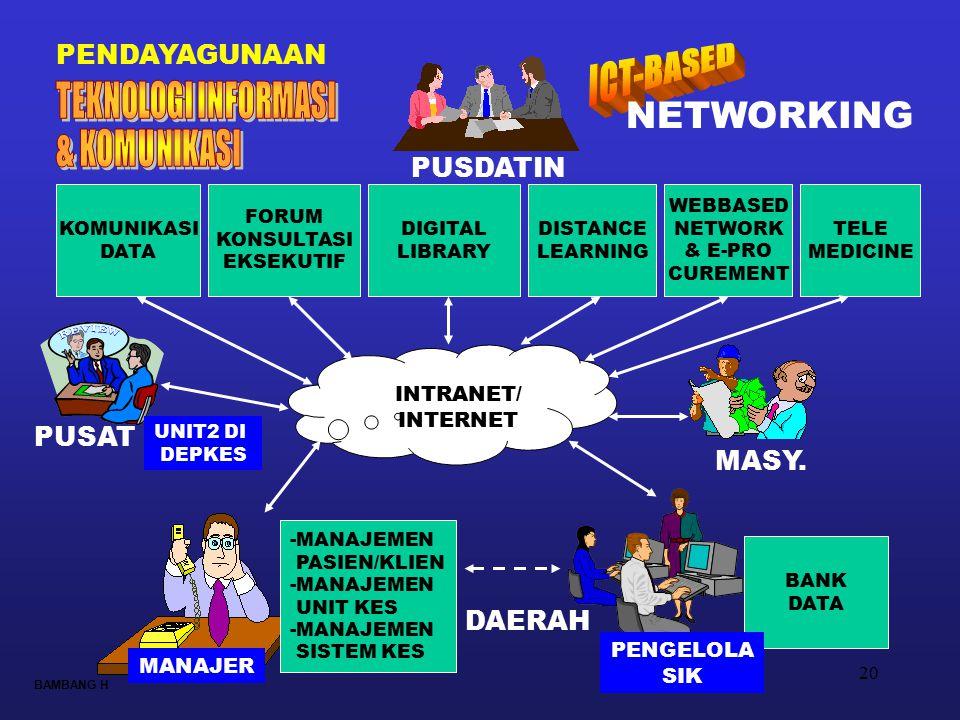 ICT-BASED NETWORKING TEKNOLOGI INFORMASI & KOMUNIKASI PENDAYAGUNAAN