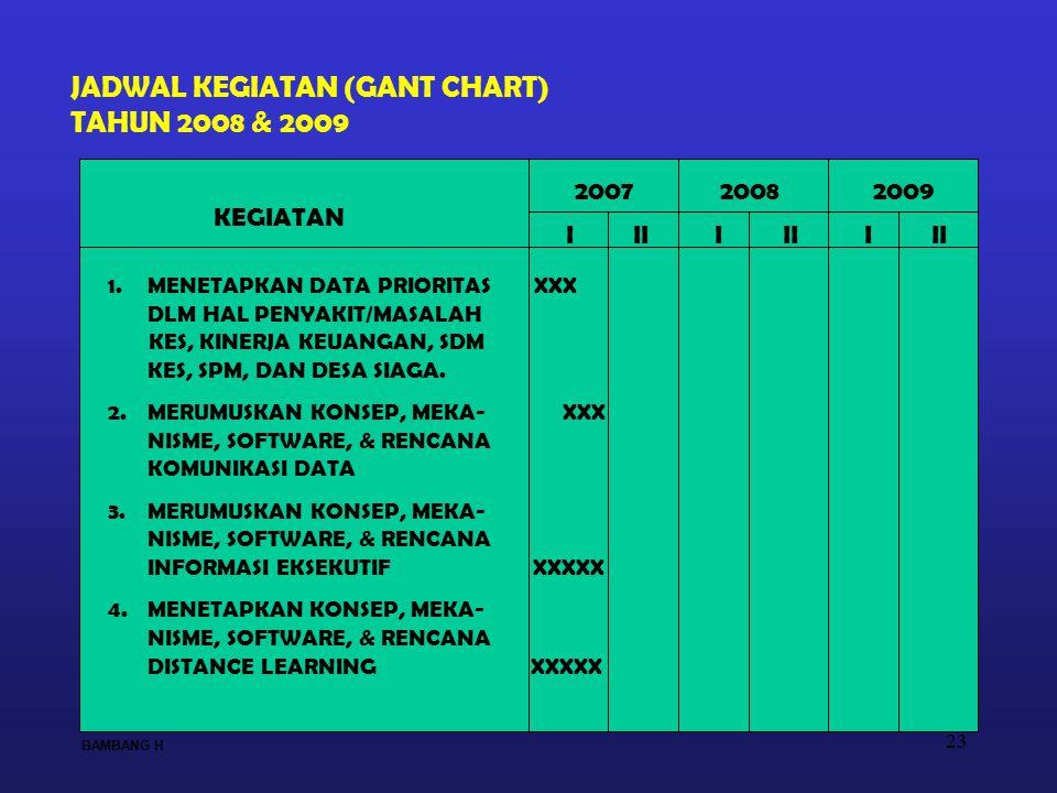 JADWAL KEGIATAN (GANT CHART) TAHUN 2008 & 2009