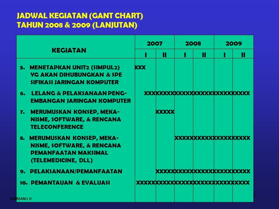 JADWAL KEGIATAN (GANT CHART) TAHUN 2008 & 2009 (LANJUTAN)