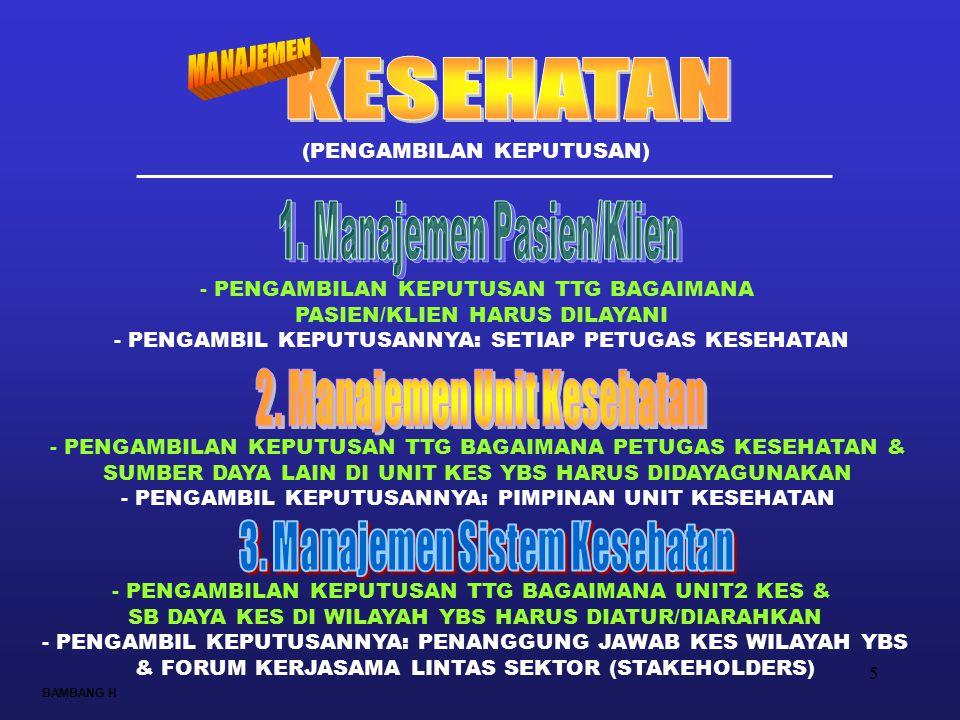 KESEHATAN 2. Manajemen Unit Kesehatan 3. Manajemen Sistem Kesehatan