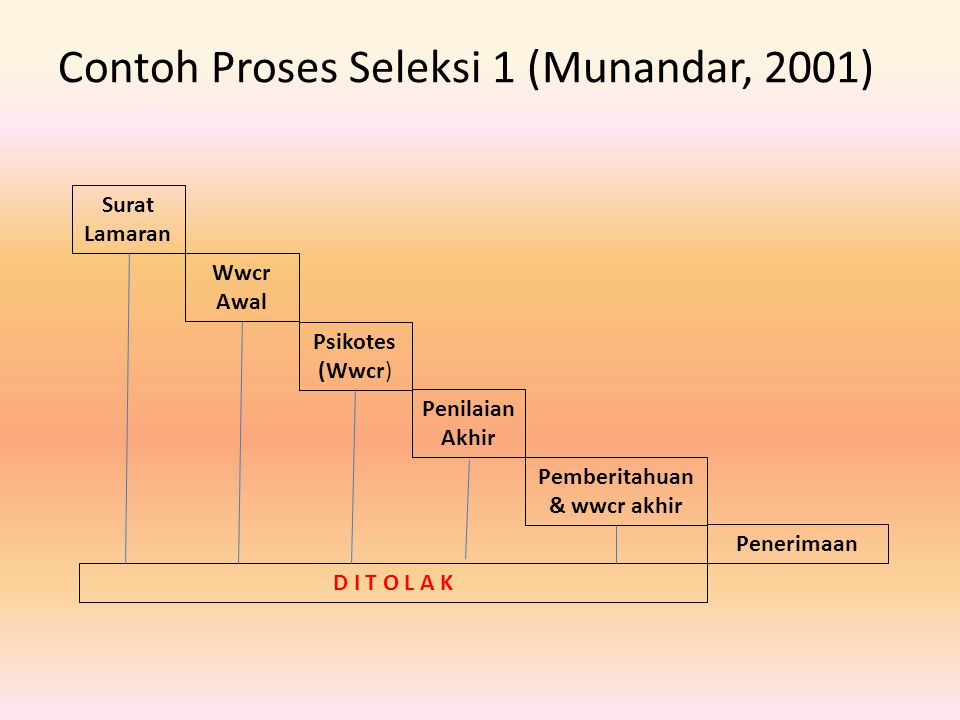 Contoh Proses Seleksi 1 (Munandar, 2001)