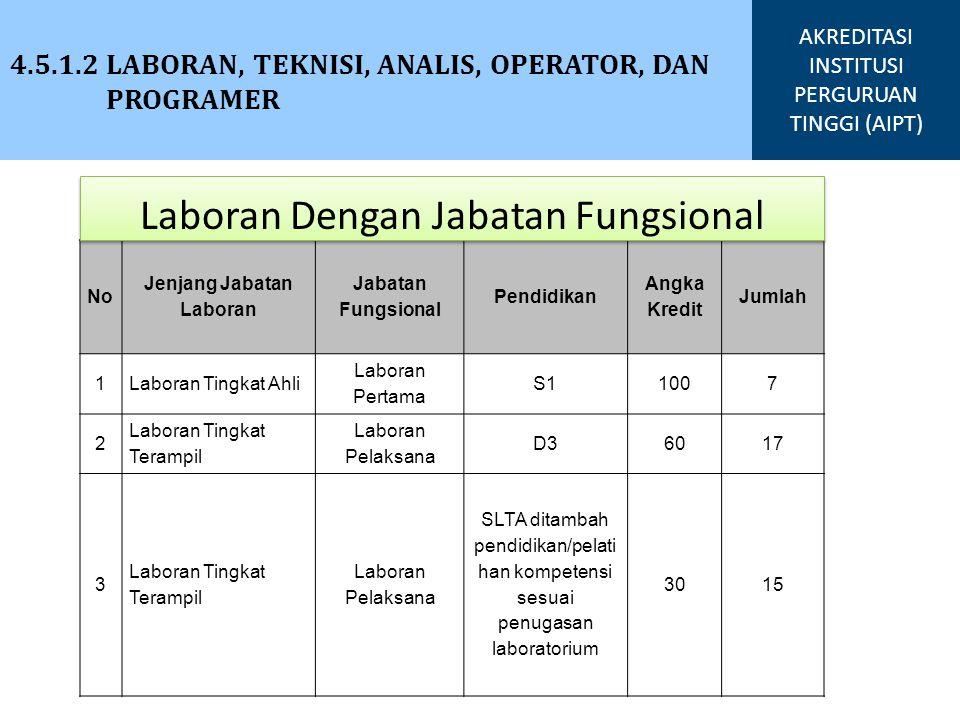 Laboran Dengan Jabatan Fungsional
