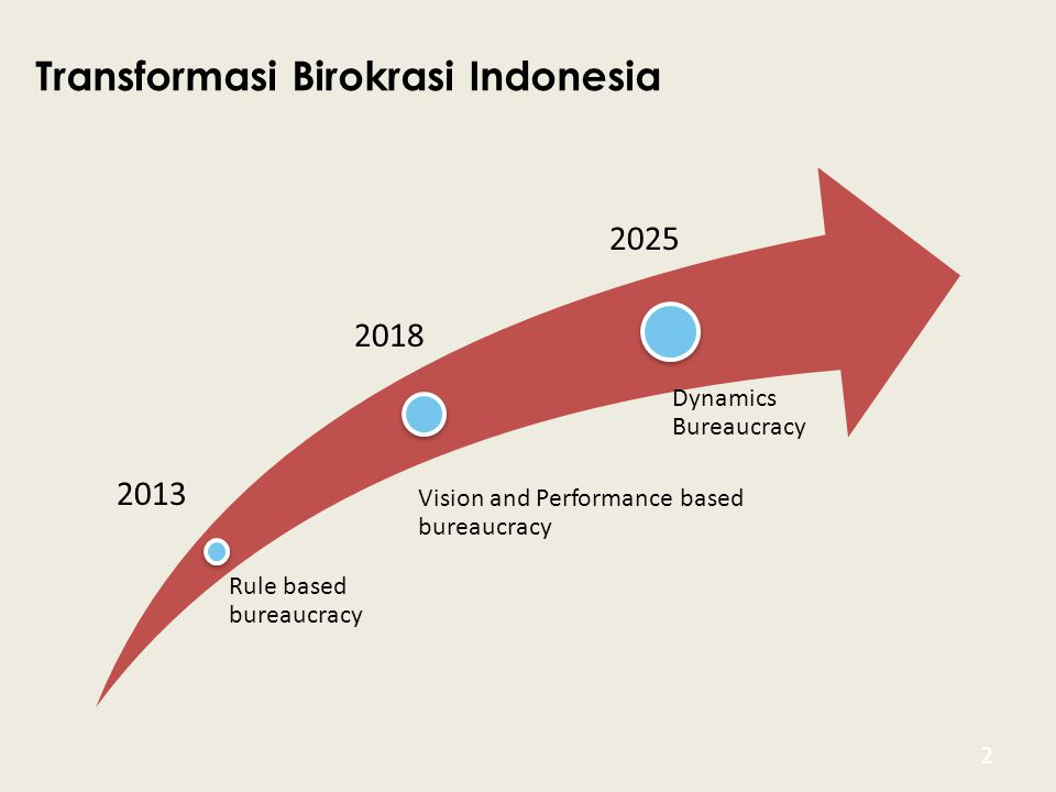 Transformasi Birokrasi Indonesia