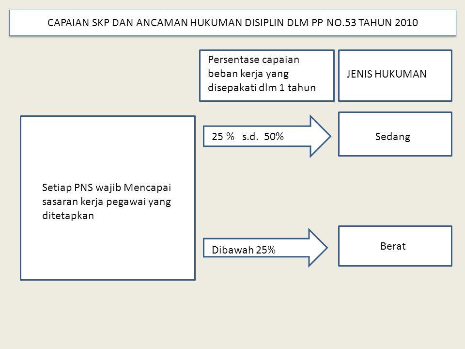 CAPAIAN SKP DAN ANCAMAN HUKUMAN DISIPLIN DLM PP NO.53 TAHUN 2010