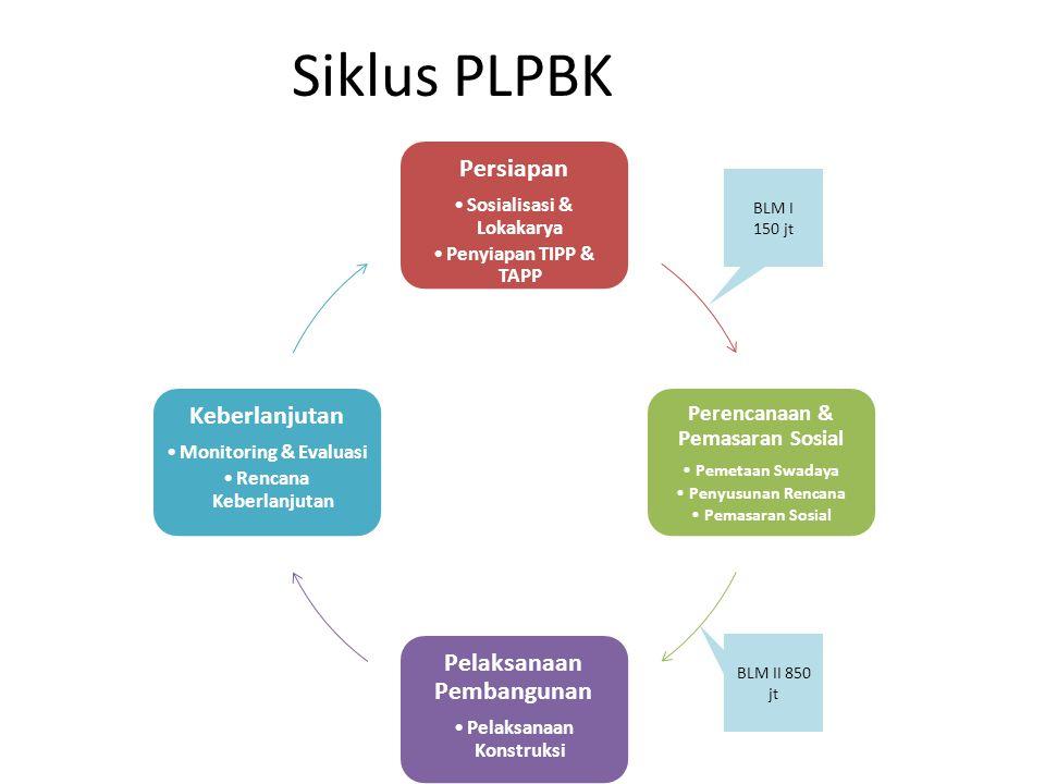 Siklus PLPBK Persiapan Keberlanjutan Pelaksanaan Pembangunan