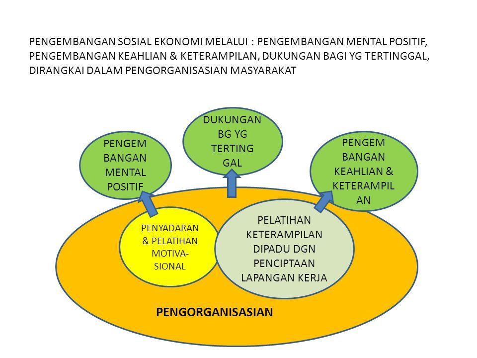 PENGEMBANGAN SOSIAL EKONOMI MELALUI : PENGEMBANGAN MENTAL POSITIF, PENGEMBANGAN KEAHLIAN & KETERAMPILAN, DUKUNGAN BAGI YG TERTINGGAL, DIRANGKAI DALAM PENGORGANISASIAN MASYARAKAT