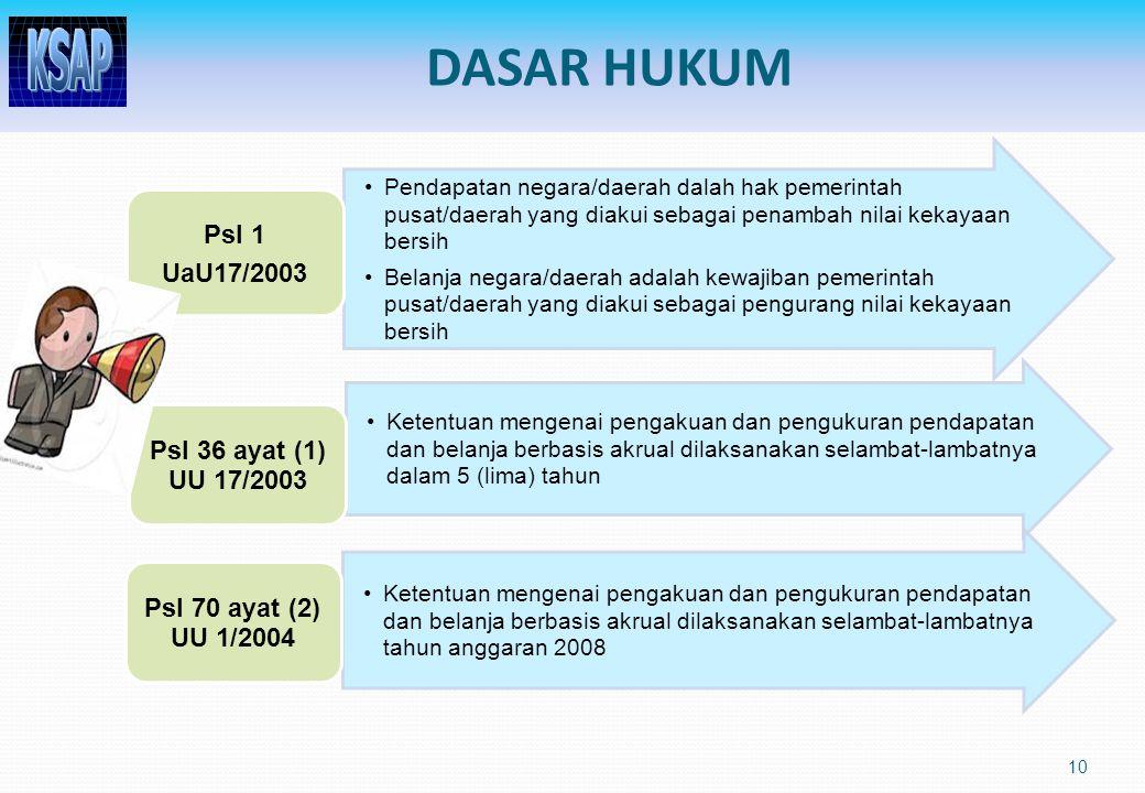 DASAR HUKUM Psl 1 UaU17/2003 Psl 36 ayat (1) UU 17/2003