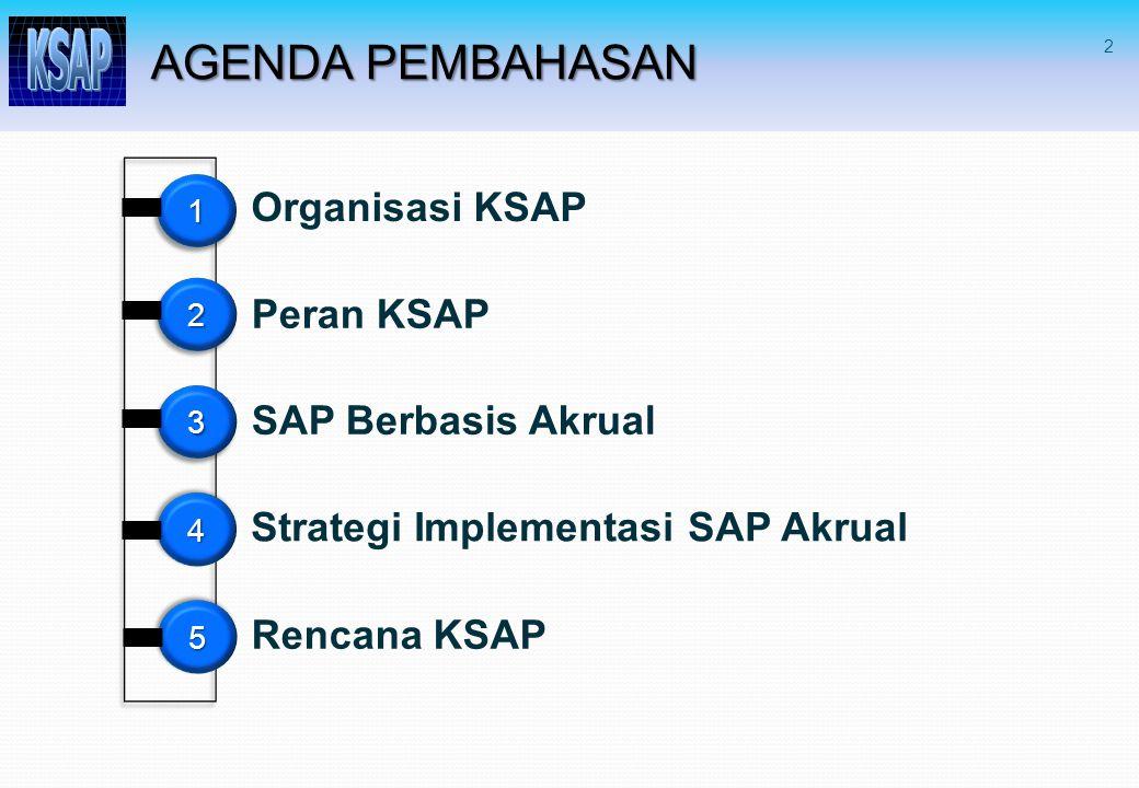 AGENDA PEMBAHASAN Organisasi KSAP Peran KSAP SAP Berbasis Akrual