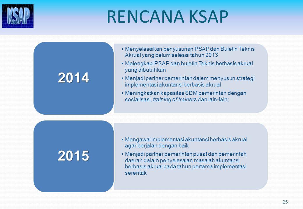 RENCANA KSAP Menyelesaikan penyusunan PSAP dan Buletin Teknis Akrual yang belum selesai tahun 2013.