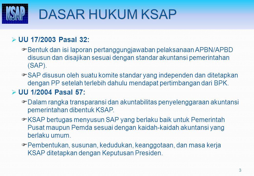 DASAR HUKUM KSAP UU 17/2003 Pasal 32: UU 1/2004 Pasal 57: