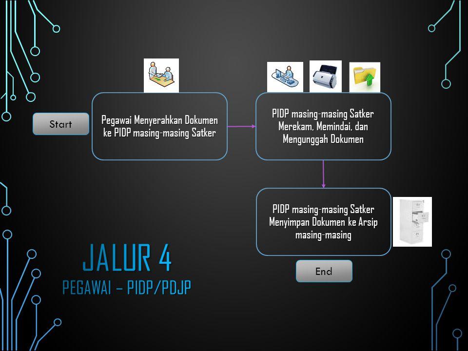 Jalur 4 Pegawai – PIDP/PDJP