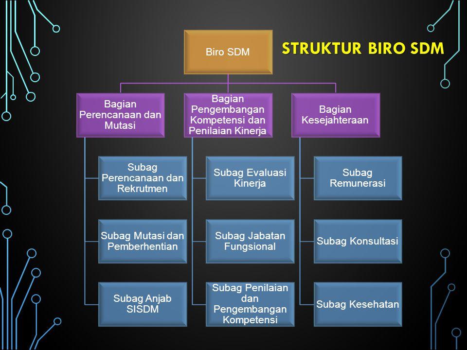 Struktur biro sdm Biro SDM Bagian Perencanaan dan Mutasi