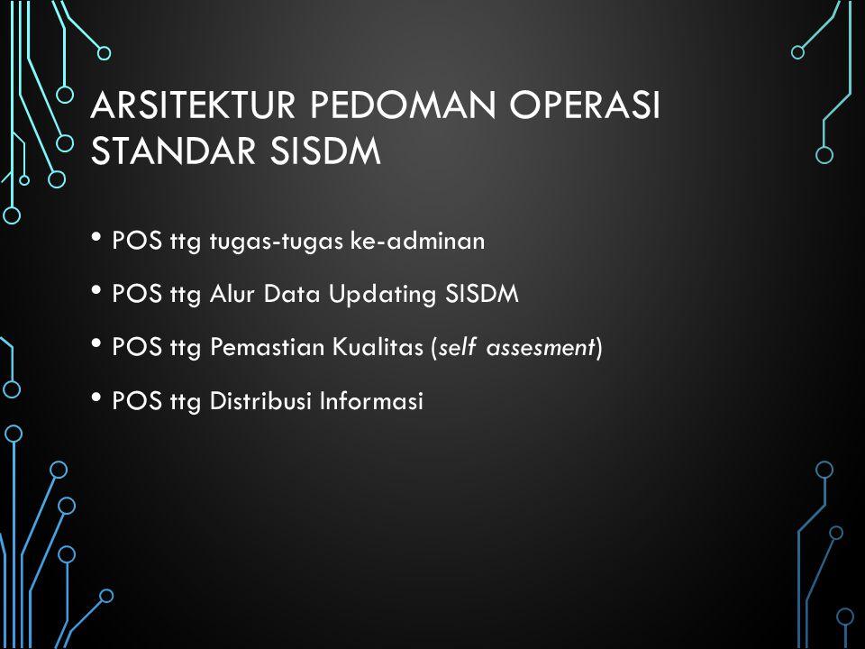 Arsitektur Pedoman Operasi standar sisdm