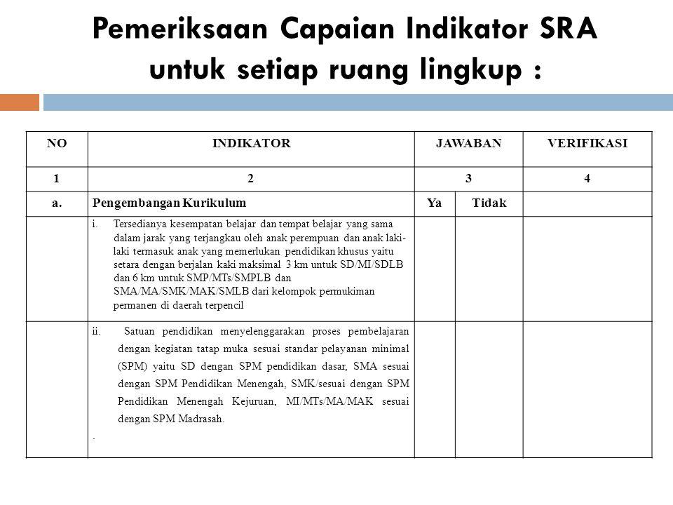Pemeriksaan Capaian Indikator SRA untuk setiap ruang lingkup :