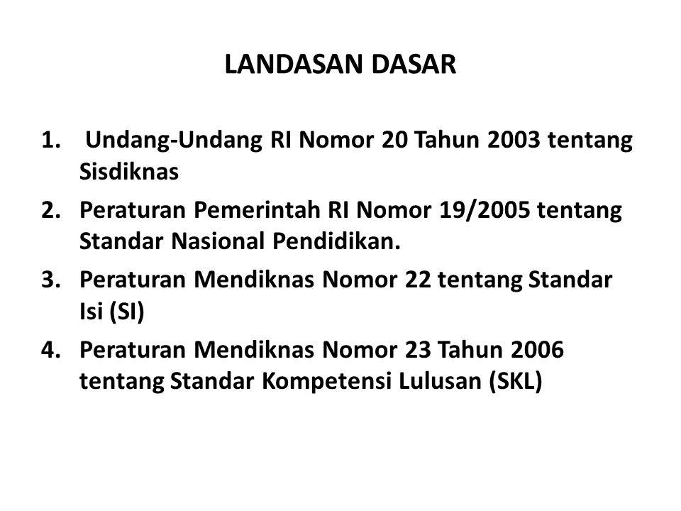 LANDASAN DASAR Undang-Undang RI Nomor 20 Tahun 2003 tentang Sisdiknas