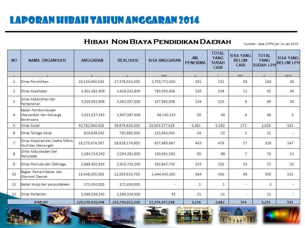 Laporan hibah tahun anggaran 2014