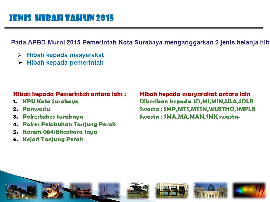JENIS HIBAH TAHUN 2015 Pada APBD Murni 2015 Pemerintah Kota Surabaya menganggarkan 2 jenis belanja hibah :