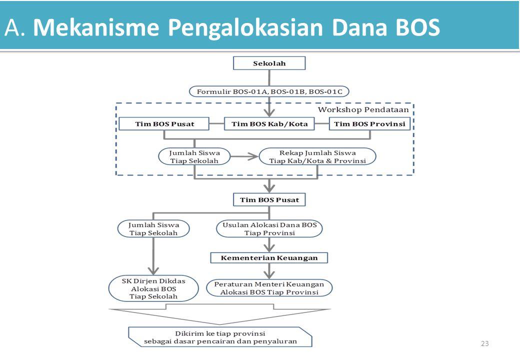 A. Mekanisme Pengalokasian Dana BOS