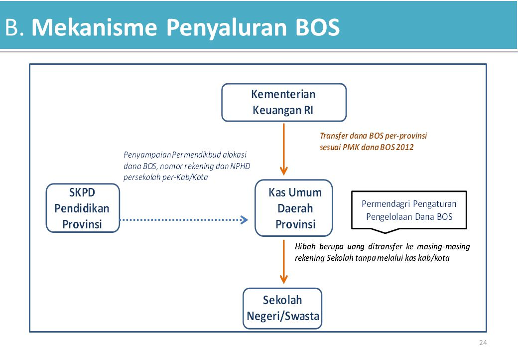 B. Mekanisme Penyaluran BOS