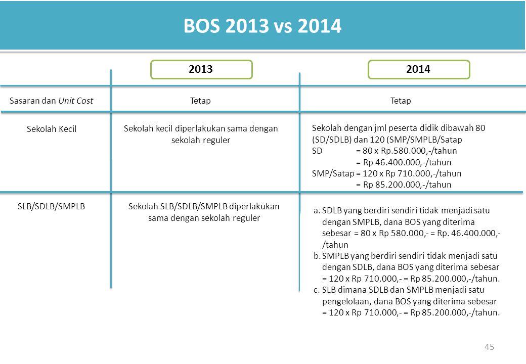 BOS 2013 vs 2014 2013 2014 Sasaran dan Unit Cost Tetap Tetap