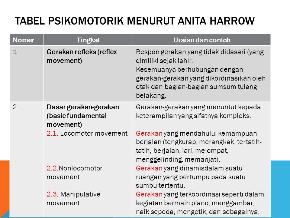 Tabel Psikomotorik menurut anita harrow