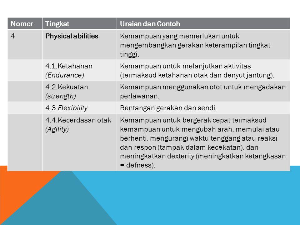 Nomer Tingkat. Uraian dan Contoh. 4. Physical abilities. Kemampuan yang memerlukan untuk mengembangkan gerakan keterampilan tingkat tinggi.