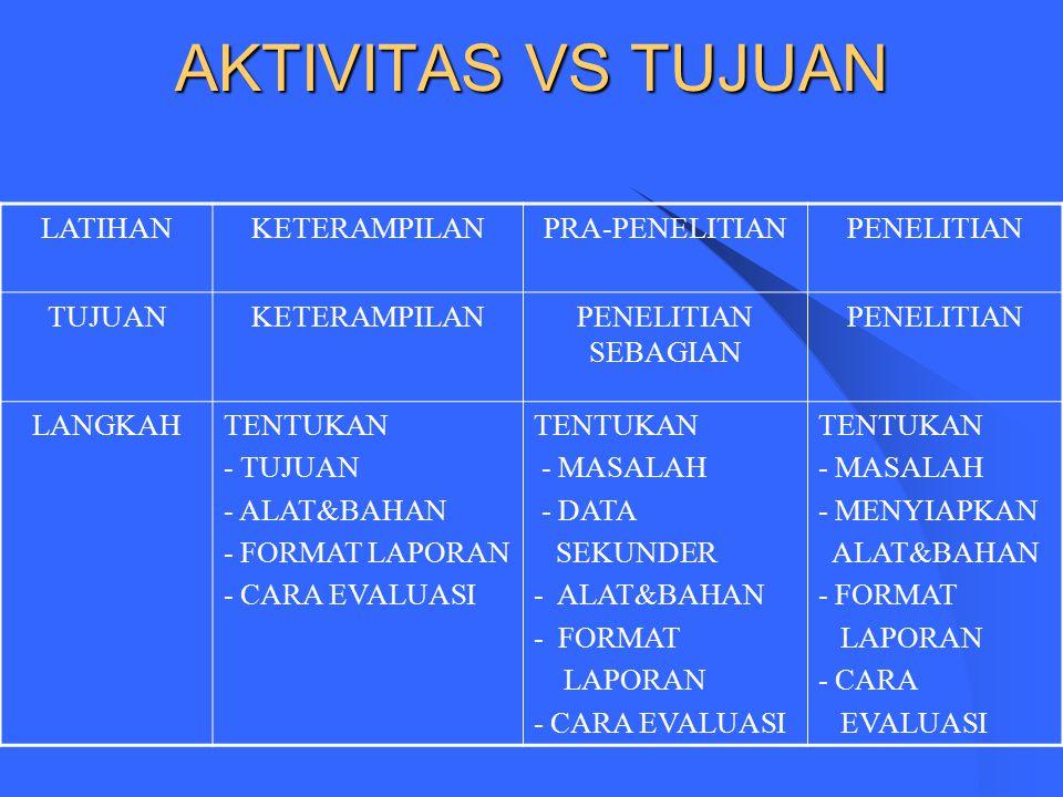 AKTIVITAS VS TUJUAN LATIHAN KETERAMPILAN PRA-PENELITIAN PENELITIAN