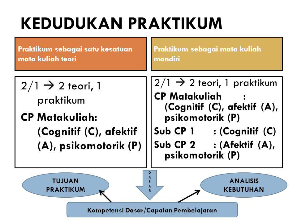 Kompetensi Dasar/Capaian Pembelajaran