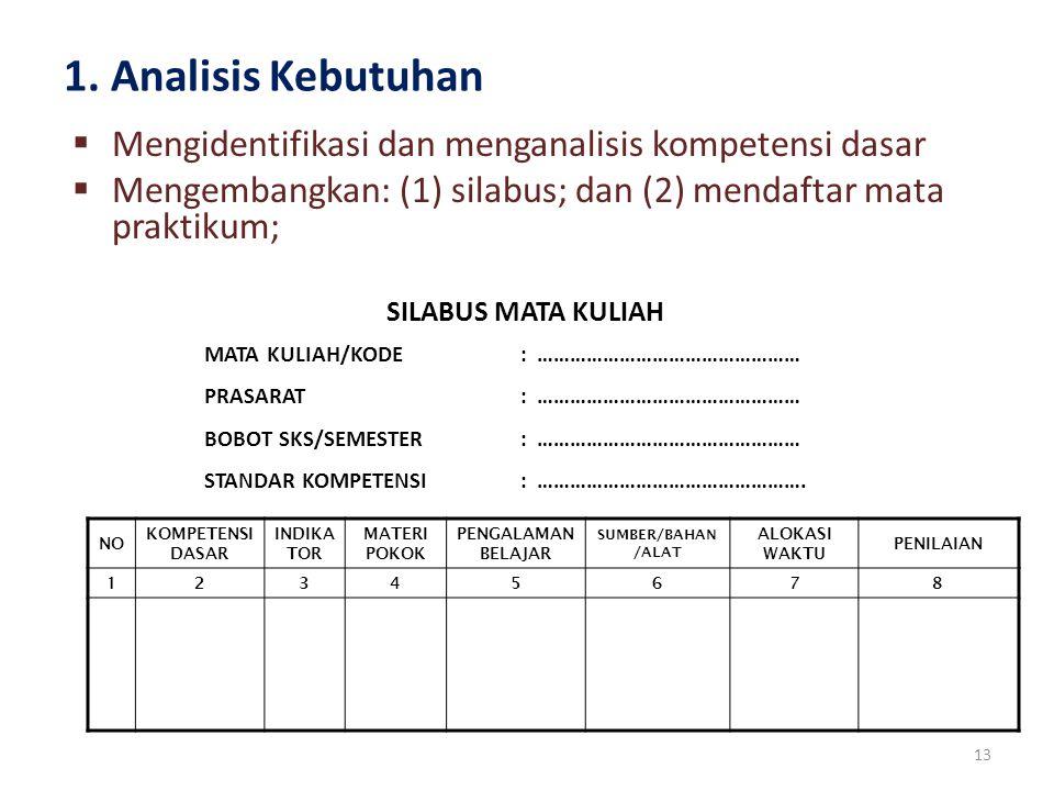1. Analisis Kebutuhan Mengidentifikasi dan menganalisis kompetensi dasar. Mengembangkan: (1) silabus; dan (2) mendaftar mata praktikum;