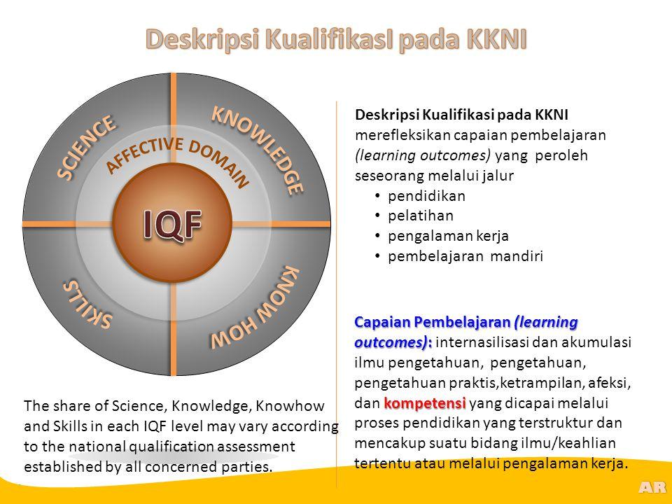 Deskripsi KualifikasI pada KKNI