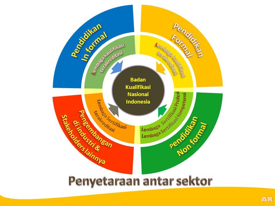 Lembaga Sertifikasi Profesi Lembaga Sertifikasi Kompetensi