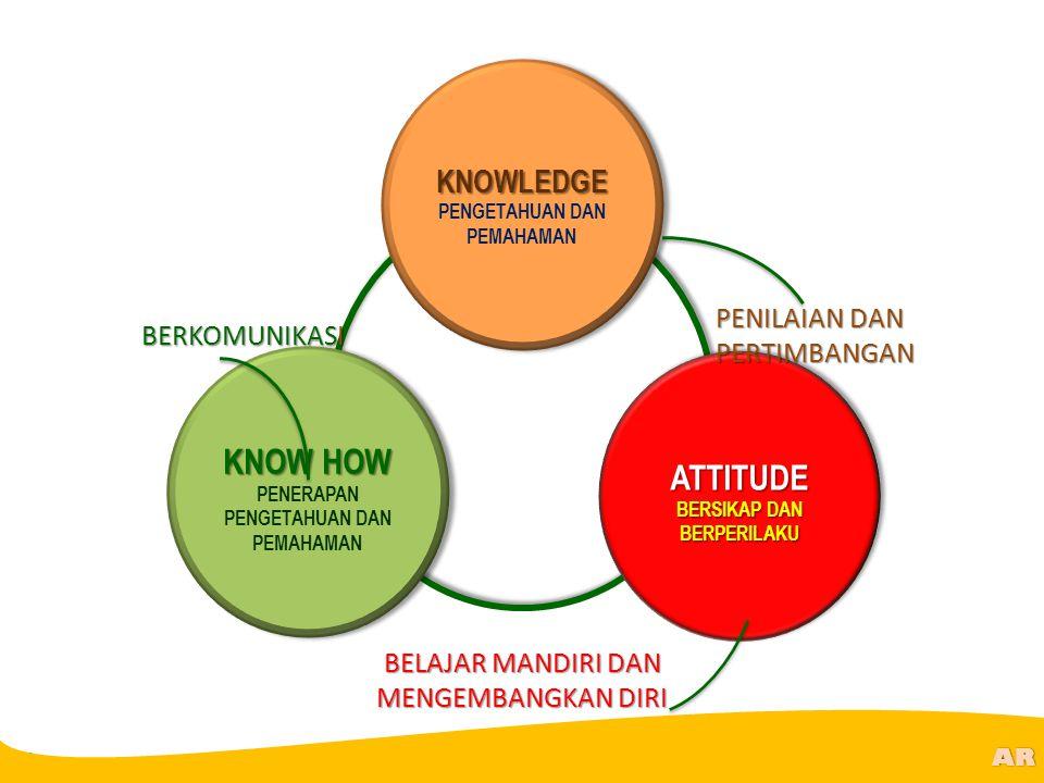 KNOW HOW ATTITUDE KNOWLEDGE PENILAIAN DAN PERTIMBANGAN BERKOMUNIKASI