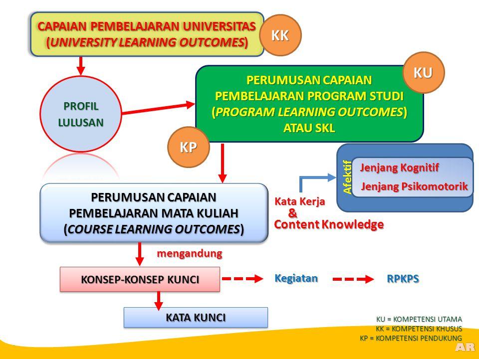CAPAIAN PEMBELAJARAN UNIVERSITAS (UNIVERSITY LEARNING OUTCOMES)