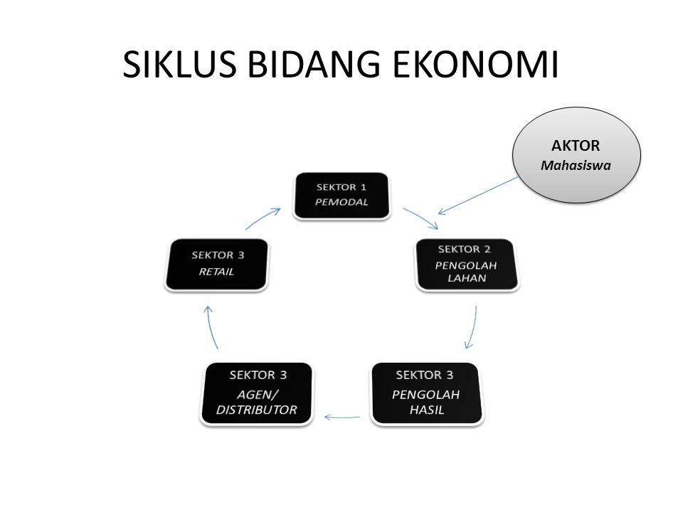 SIKLUS BIDANG EKONOMI AKTOR Mahasiswa SEKTOR 1 PEMODAL SEKTOR 2
