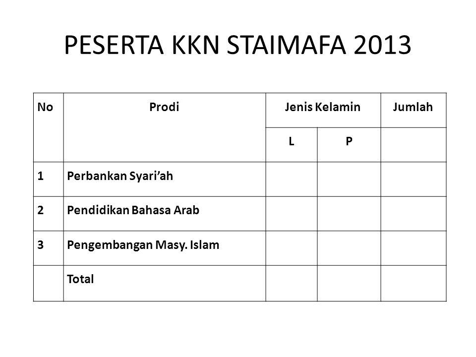 PESERTA KKN STAIMAFA 2013 No Prodi Jenis Kelamin Jumlah L P 1