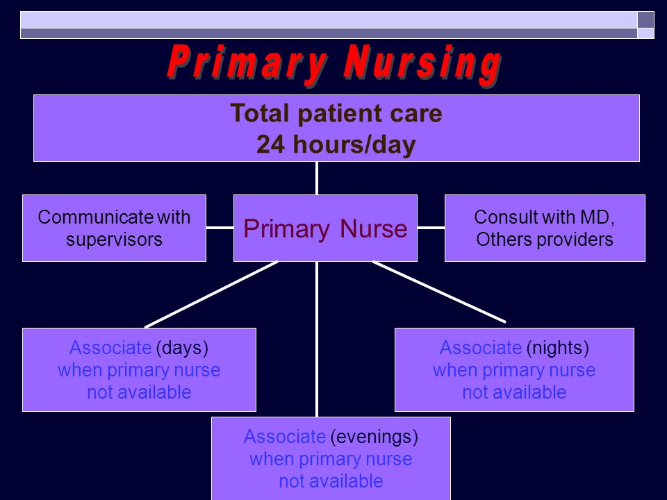 Primary Nursing Total patient care 24 hours/day Primary Nurse